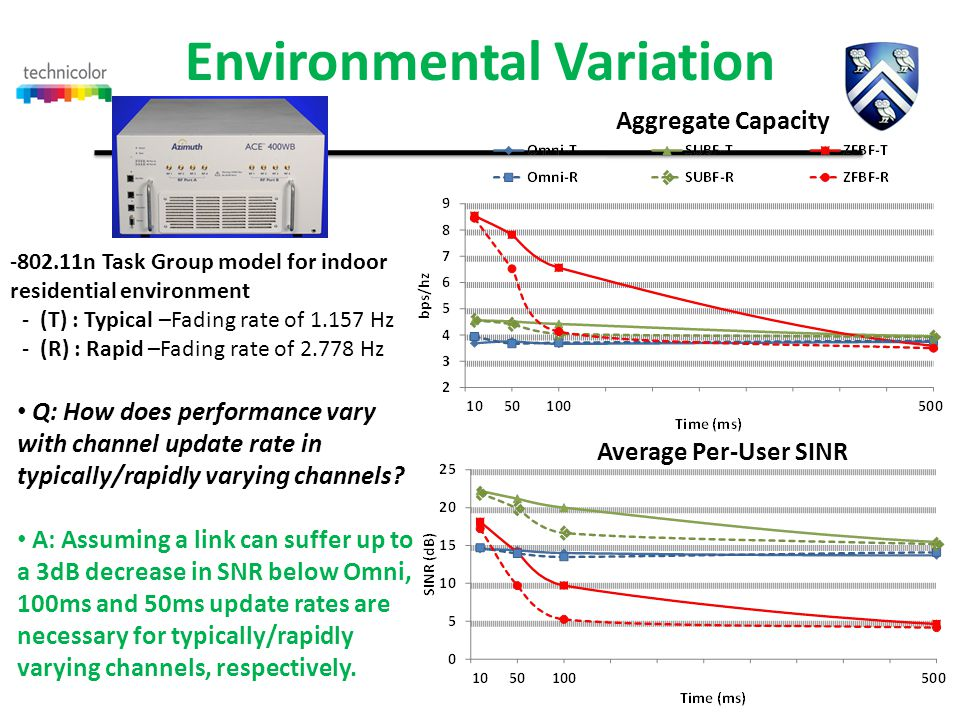 Environmental Variation Aggregate Capacity Average Per-User SINR -802.11n Task Group model for indoor residential environment -(T) : Typical –Fading rate of 1.157 Hz -(R) : Rapid –Fading rate of 2.778 Hz Q: How does performance vary with channel update rate in typically/rapidly varying channels.