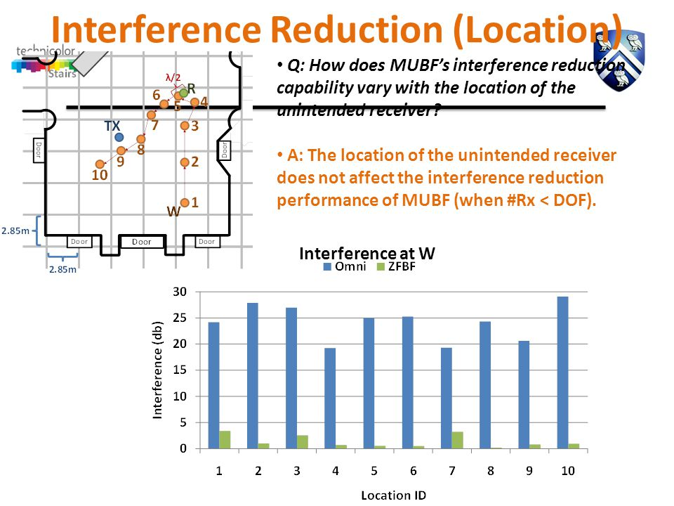 Q: How does MUBF's interference reduction capability vary with the location of the unintended receiver.