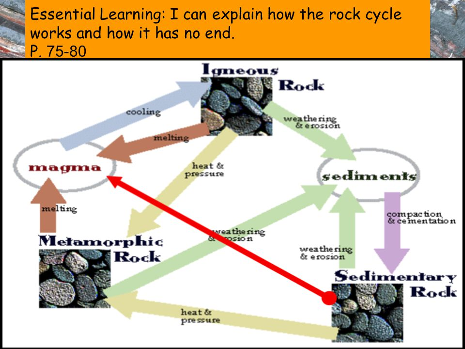 Essential Learning: I can explain how the rock cycle works and how it has no end. P. 75-80