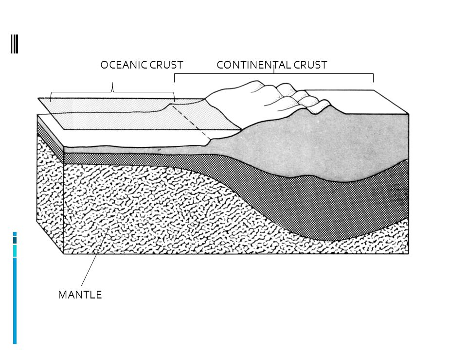 MANTLE OCEANIC CRUST CONTINENTAL CRUST