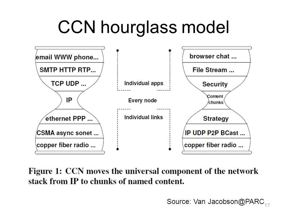 CCN hourglass model Source: Van Jacobson@PARC 17