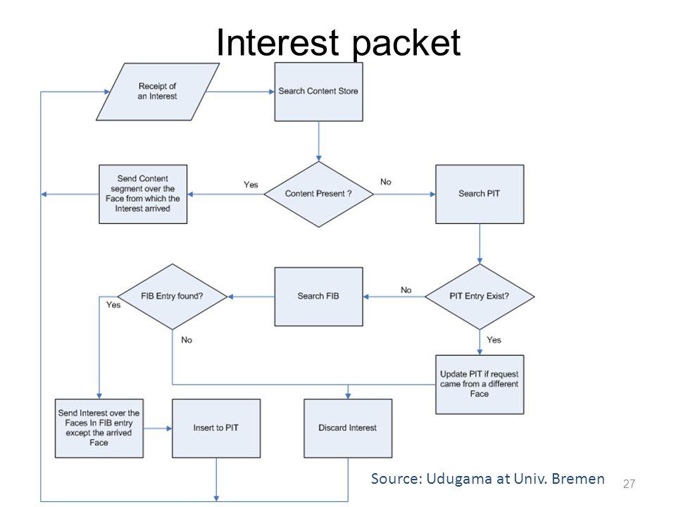 Interest packet Source: Udugama at Univ. Bremen 27