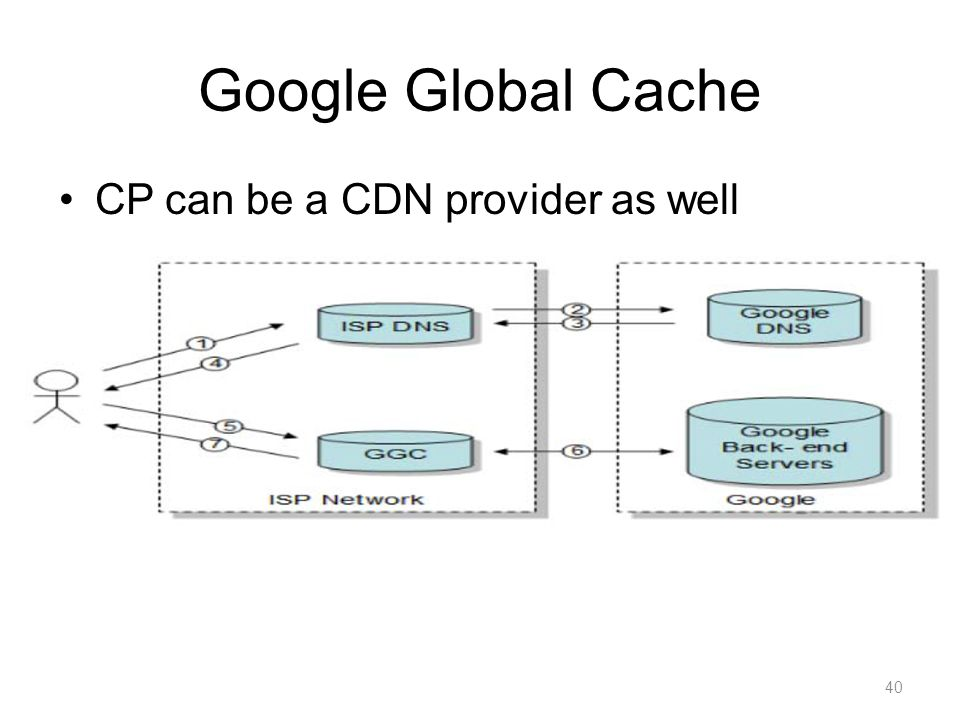 Google Global Cache CP can be a CDN provider as well 40