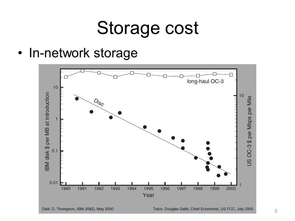 Storage cost In-network storage 8