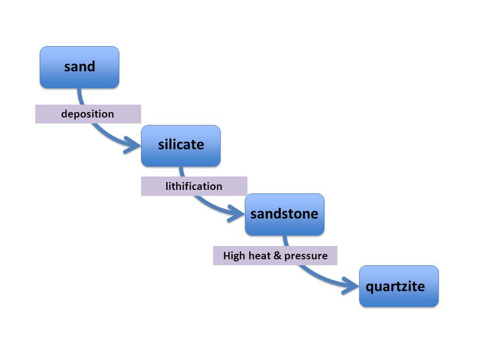 silicate sand sandstone quartzite deposition lithification High heat & pressure