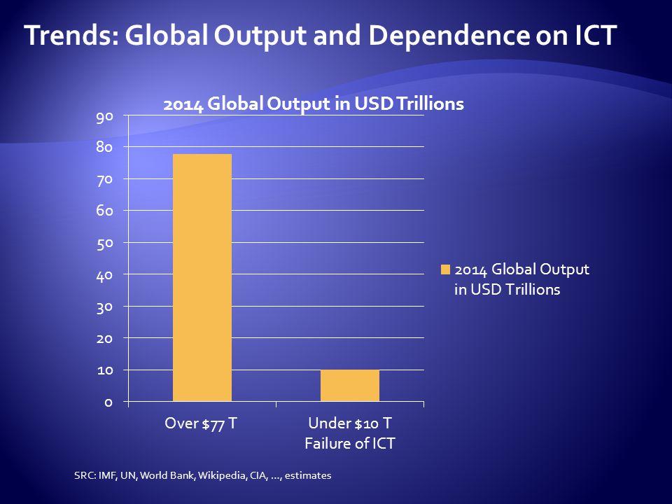 2014: 17.4T, 19%2000: 11.7T, 35%1994: 3.2T, 11% SRC: KPCB, Wikipedia, UN, World Bank, IMF, ITU KPCB