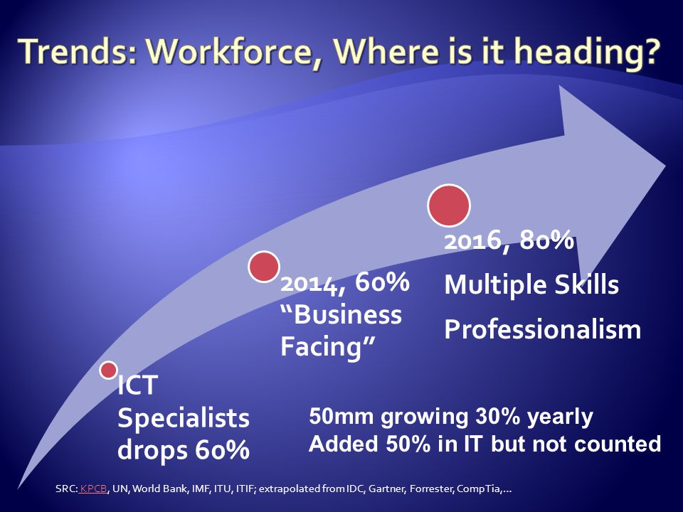  Jan-March 2014, 115 IT skills rose in value with certified skills pay outpacing non-certified by ~ 300%  http://www.footepartners.com/fp_pdf/FooteNewsrelease_1Q14ITSkillsTrends_0416201 4v2sec.pdf http://www.footepartners.com/fp_pdf/FooteNewsrelease_1Q14ITSkillsTrends_0416201 4v2sec.pdf  ACS study, certified earning +13% more than non  http://www.acs.org.au/__data/assets/pdf_file/0005/26528/ICT-Skills-White-Paper- Common-Job-Profiles-and-Skills-Mobility-30-Dec-2013.pdf http://www.acs.org.au/__data/assets/pdf_file/0005/26528/ICT-Skills-White-Paper- Common-Job-Profiles-and-Skills-Mobility-30-Dec-2013.pdf SRC: Foote Partners, Australian Computer Society