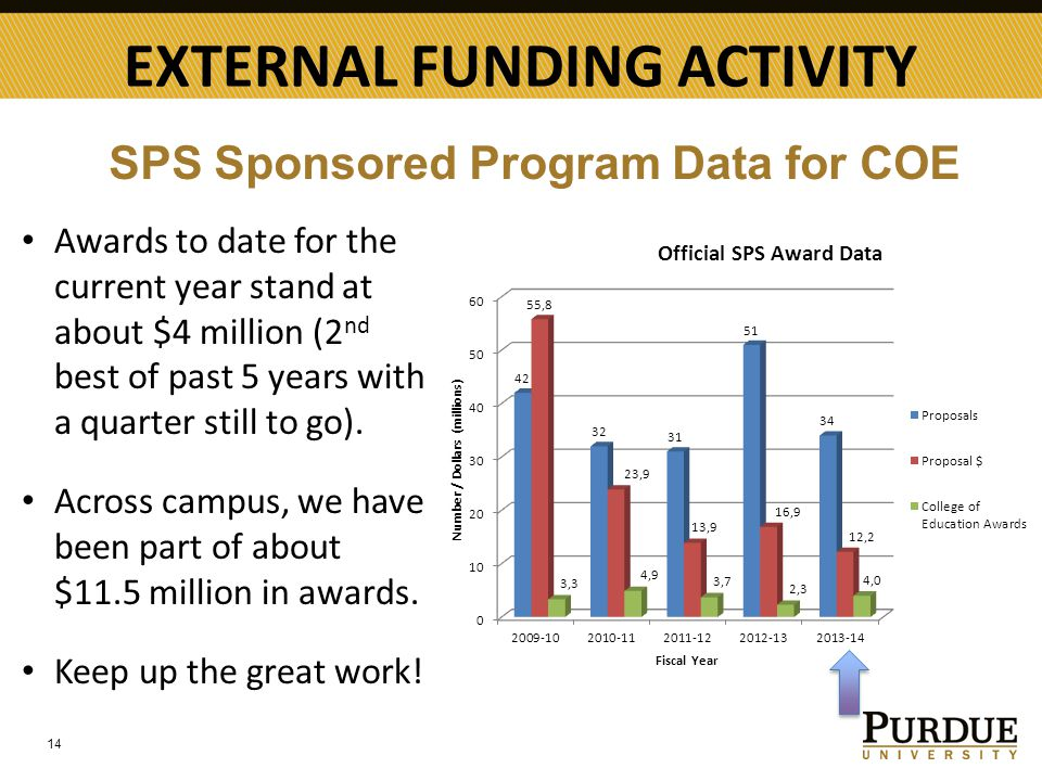 EXTERNAL FUNDING ACTIVITY 14 Awards to date for the current year stand at about $4 million (2 nd best of past 5 years with a quarter still to go).