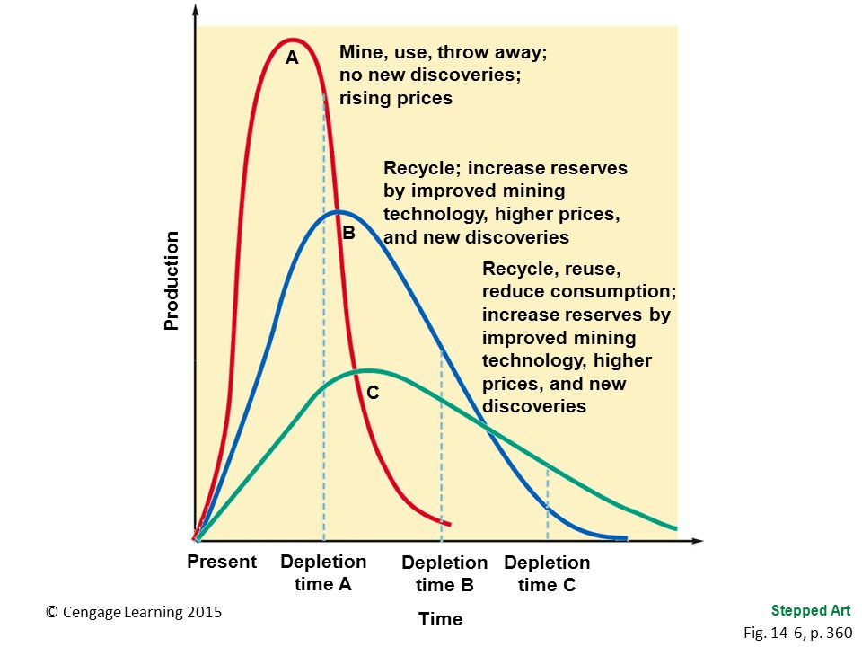 © Cengage Learning 2015 A Mine, use, throw away; no new discoveries; rising prices Depletion time A Recycle; increase reserves by improved mining tech