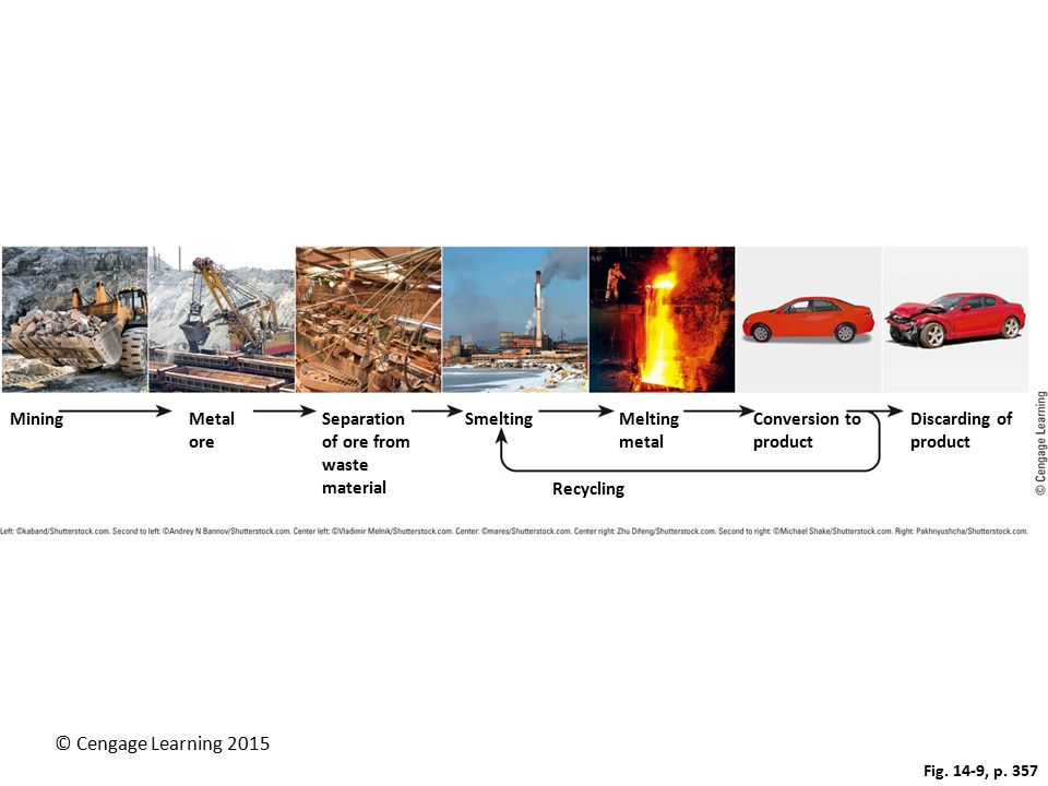 © Cengage Learning 2015 Fig. 14-9, p. 357 MiningMetal ore Separation of ore from waste material SmeltingMelting metal Conversion to product Discarding
