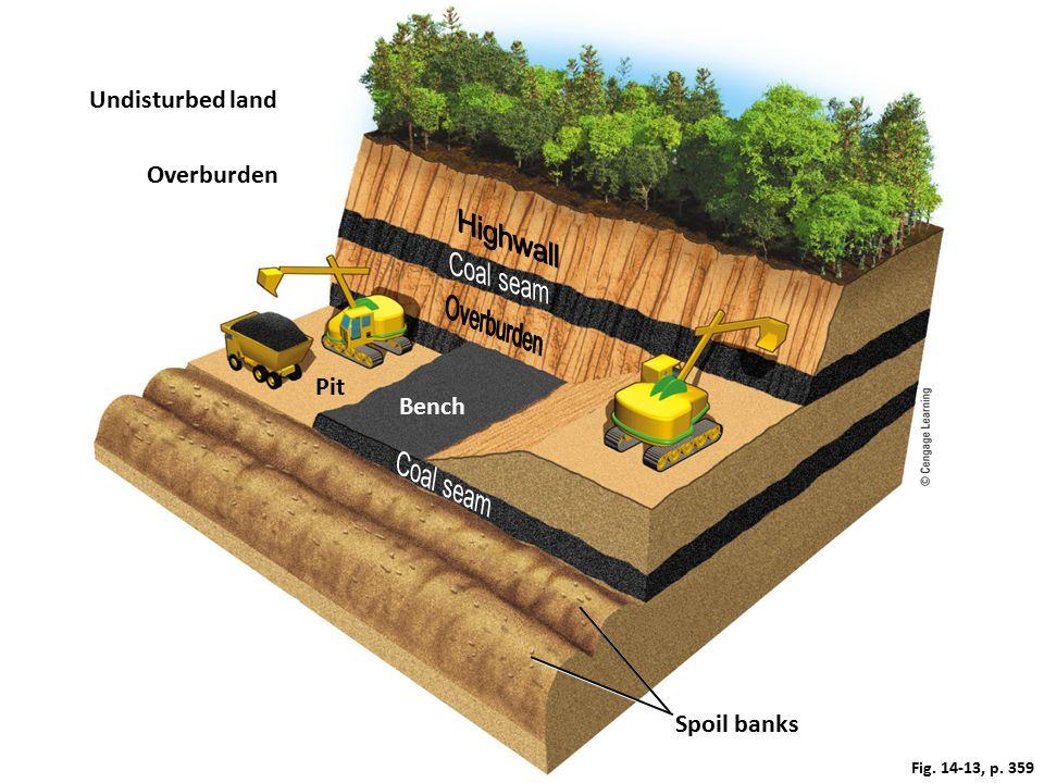 Fig. 14-13, p. 359 Undisturbed land Overburden Pit Bench Spoil banks