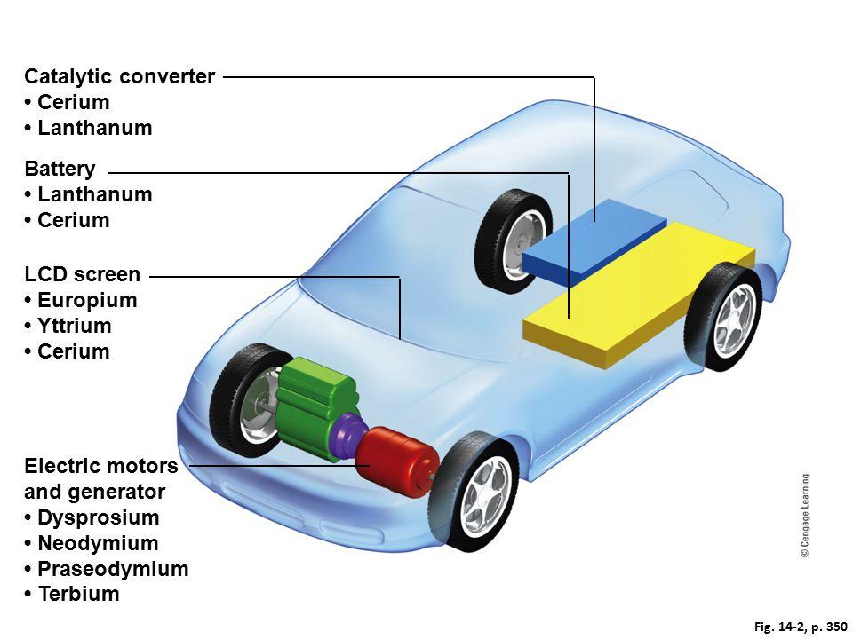 Fig. 14-2, p. 350 Catalytic converter Cerium Lanthanum Battery Lanthanum Cerium Electric motors and generator Dysprosium Neodymium Praseodymium Terbiu
