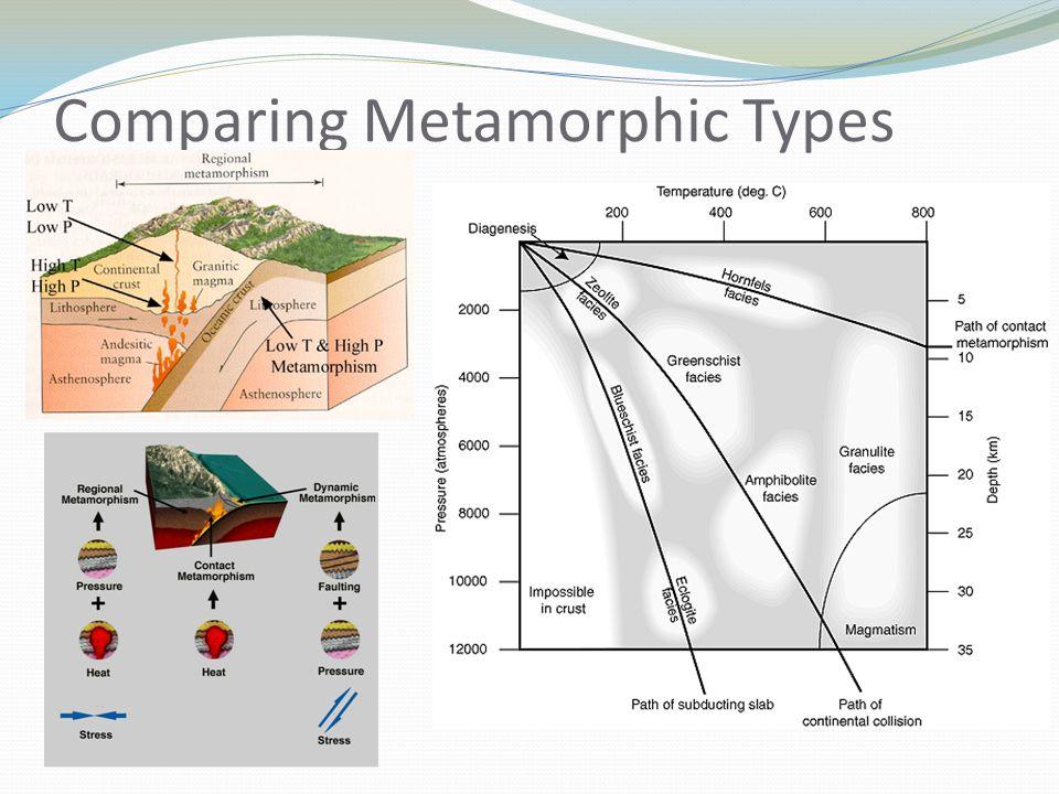 Comparing Metamorphic Types