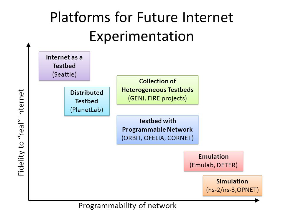 Platforms for Future Internet Experimentation Fidelity to real Internet Complex experiments Repeatability Complex experiments Less repeatable Results likely to hold in real world Results less likely to hold in real world Controlled experiments