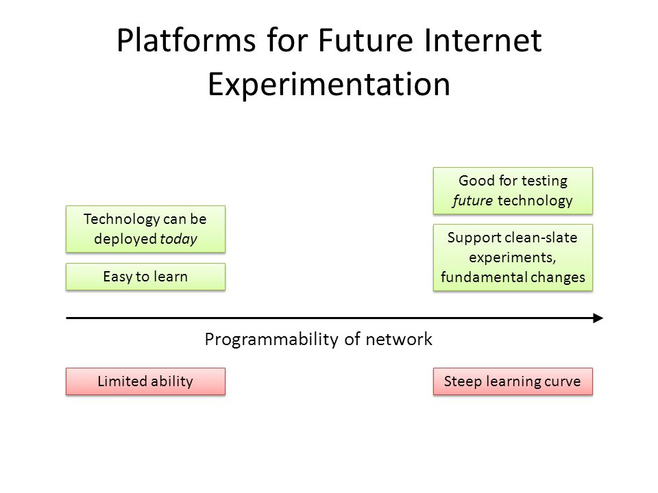 Platforms for Future Internet Experimentation Programmability of network Steep learning curve Support clean-slate experiments, fundamental changes Lim