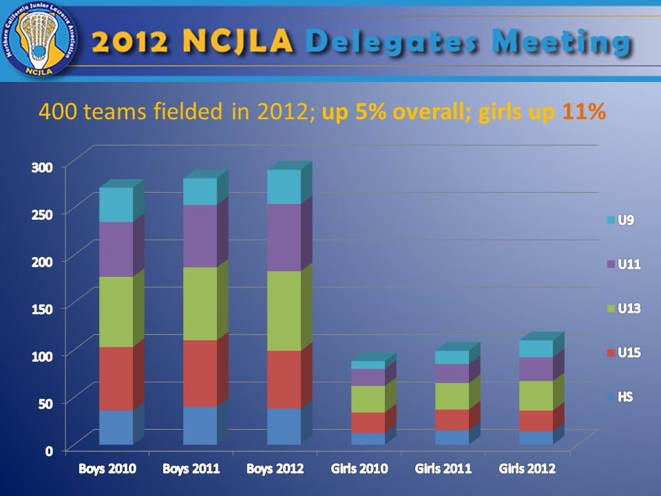 400 teams fielded in 2012; up 5% overall; girls up 11%