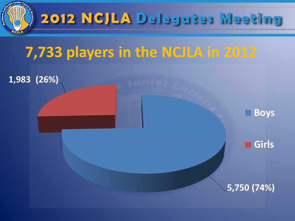7,733 players in the NCJLA in 2012