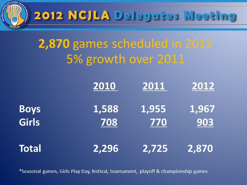2,870 games scheduled in 2012 5% growth over 2011 201020112012 Boys1,588 1,955 1,967 Girls 708 770 903 Total2,2962,725 2,870 *Seasonal games, Girls Play Day, festival, tournament, playoff & championship games