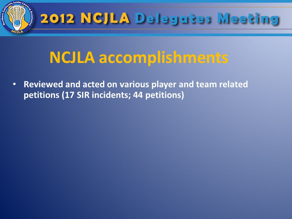 Reviewed and acted on various player and team related petitions (17 SIR incidents; 44 petitions)