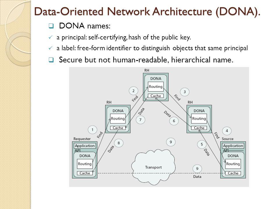 Data-Oriented Network Architecture (DONA).