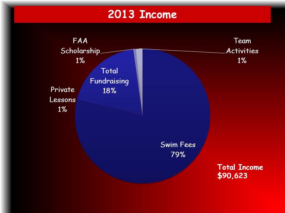 2013 Income