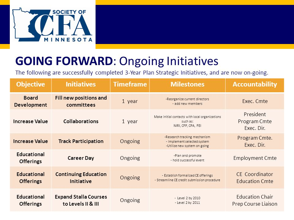 GOING FORWARD: Ongoing Initiatives The following are successfully completed 3-Year Plan Strategic Initiatives, and are now on-going.