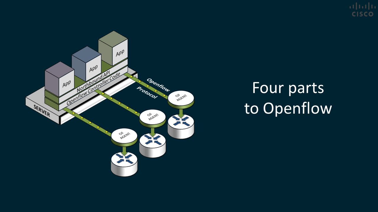 Four parts to Openflow