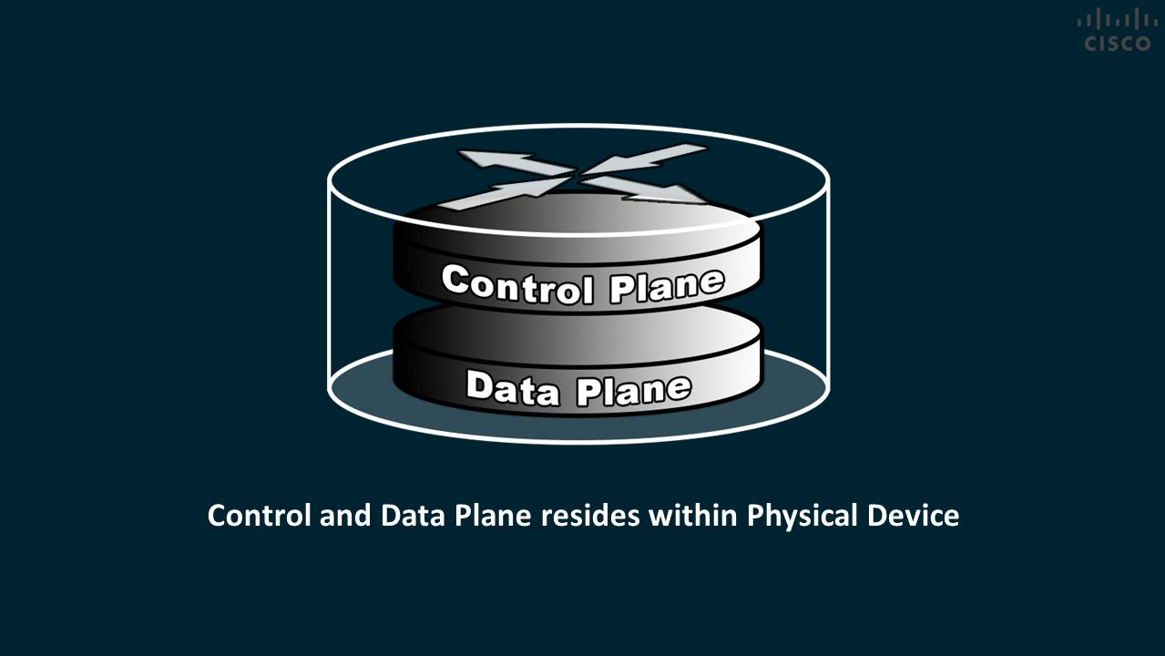 Control and Data Plane resides within Physical Device