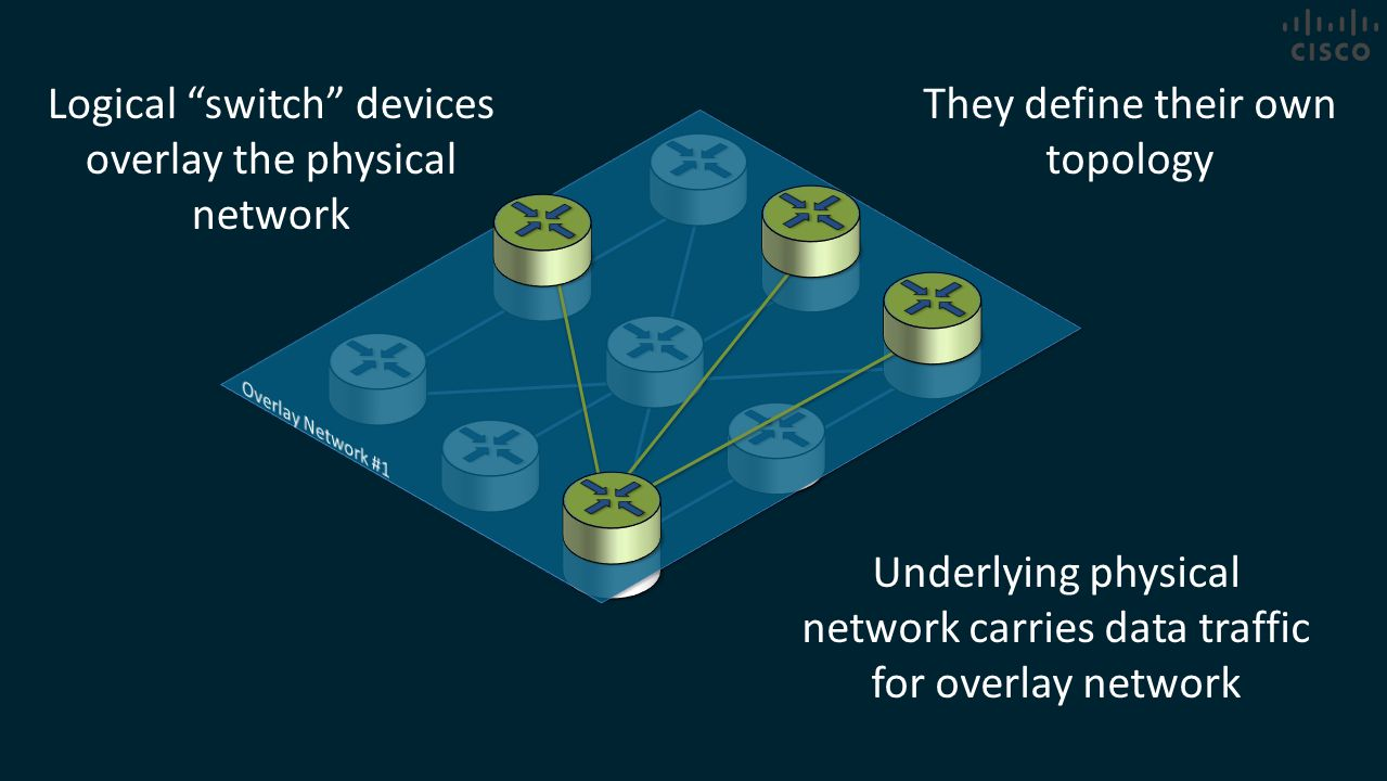 "Logical ""switch"" devices overlay the physical network Underlying physical network carries data traffic for overlay network They define their own topol"