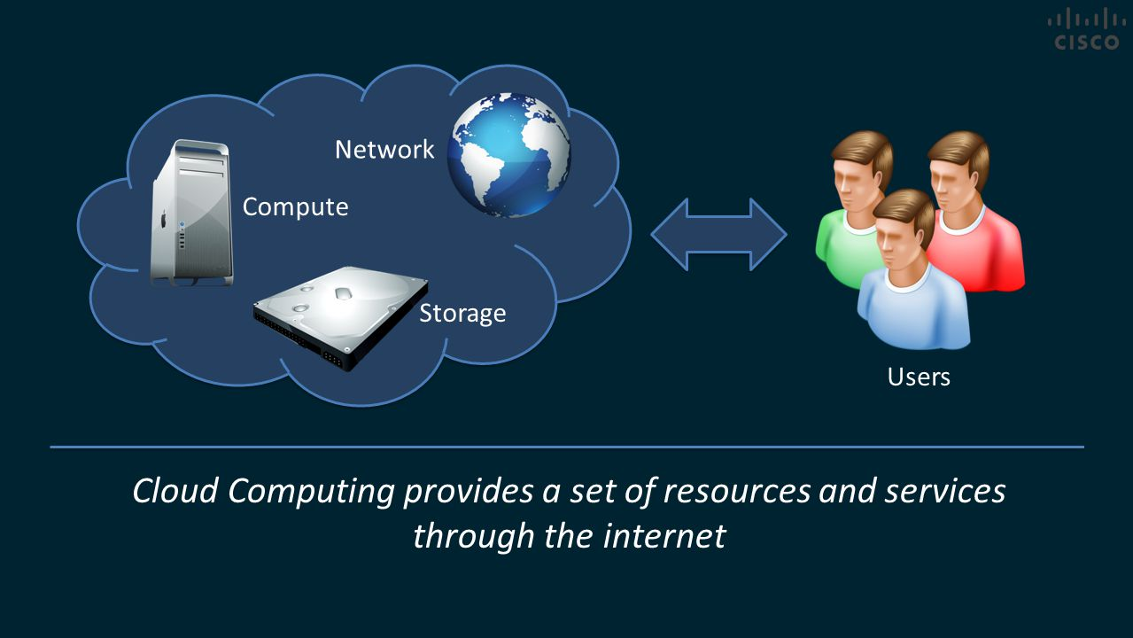 Network Storage Compute Users Cloud Computing provides a set of resources and services through the internet