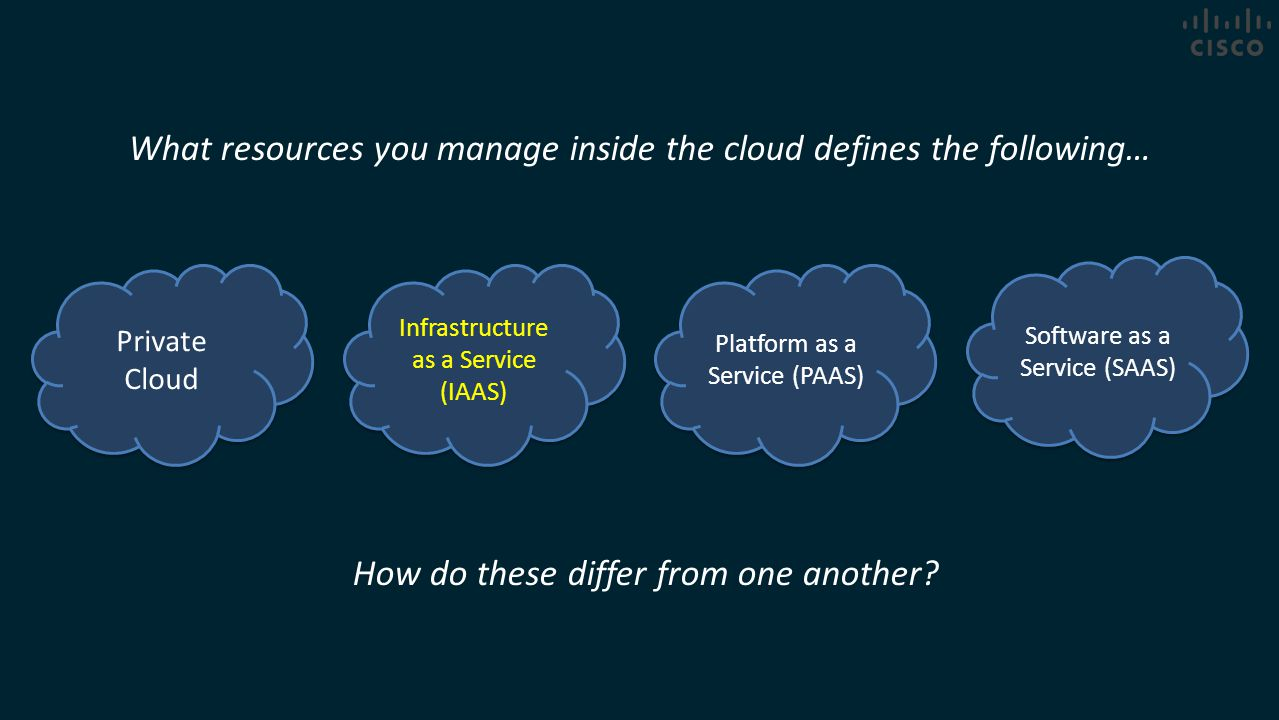 Private Cloud What resources you manage inside the cloud defines the following… Infrastructure as a Service (IAAS) Platform as a Service (PAAS) Softwa
