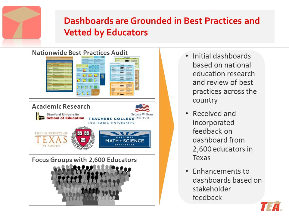 Nationwide Best Practices Audit Academic Research Focus Groups with 2,600 Educators Initial dashboards based on national education research and review of best practices across the country Received and incorporated feedback on dashboard from 2,600 educators in Texas Enhancements to dashboards based on stakeholder feedback