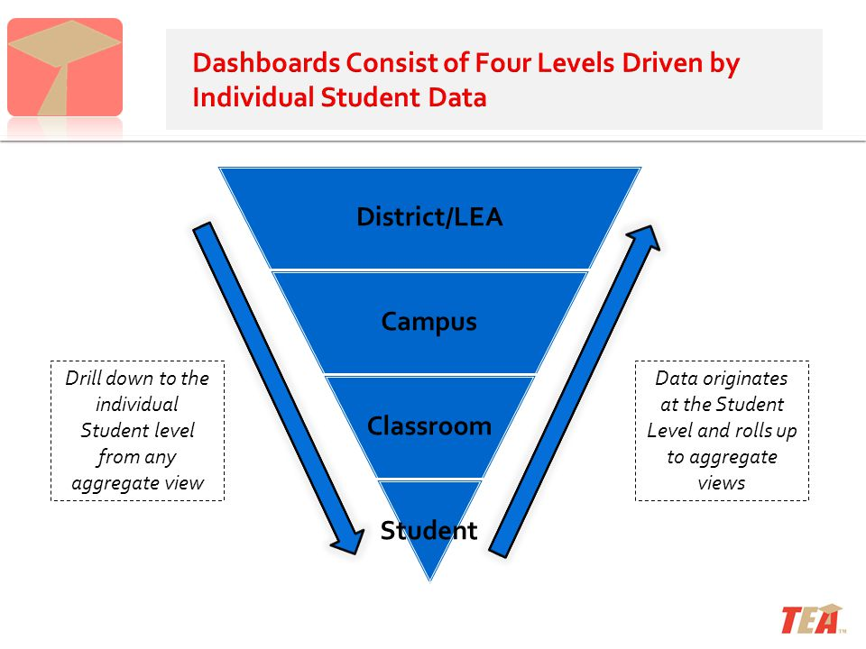District/LEA Campus Classroom Student Drill down to the individual Student level from any aggregate view Data originates at the Student Level and roll