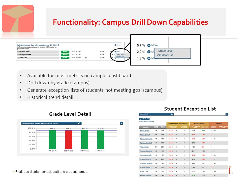 Available for most metrics on campus dashboard Drill down by grade (campus) Generate exception lists of students not meeting goal (campus) Historical trend detail Grade Level Detail Student Exception List 27 Fictitious district, school, staff and student names.