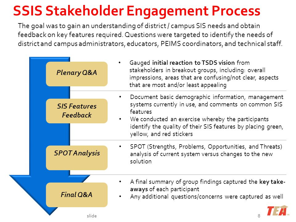 slide8 SSIS Stakeholder Engagement Process Plenary Q&A SIS Features Feedback SPOT Analysis Final Q&A The goal was to gain an understanding of district