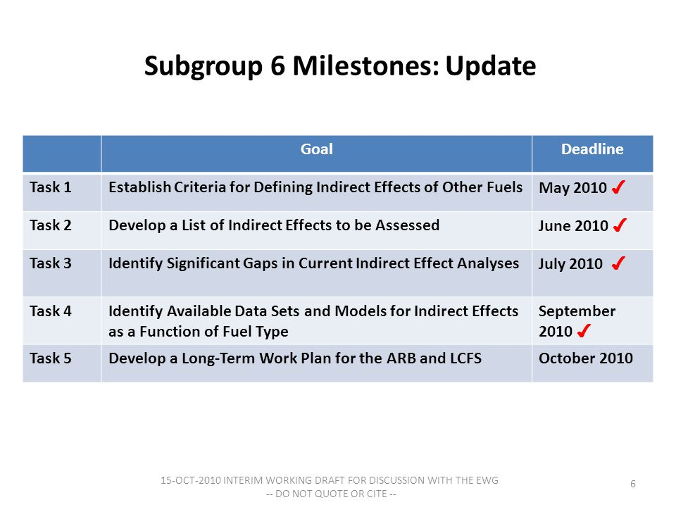 Subgroup 6 Milestones: Update GoalDeadline Task 1Establish Criteria for Defining Indirect Effects of Other Fuels May 2010 ✔ Task 2Develop a List of Indirect Effects to be Assessed June 2010 ✔ Task 3Identify Significant Gaps in Current Indirect Effect Analyses July 2010 ✔ Task 4Identify Available Data Sets and Models for Indirect Effects as a Function of Fuel Type September 2010 ✔ Task 5Develop a Long-Term Work Plan for the ARB and LCFSOctober 2010 6 15-OCT-2010 INTERIM WORKING DRAFT FOR DISCUSSION WITH THE EWG -- DO NOT QUOTE OR CITE --