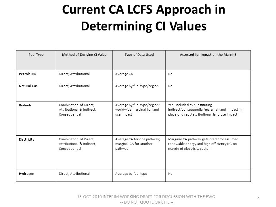 Current CA LCFS Approach in Determining CI Values 15-OCT-2010 INTERIM WORKING DRAFT FOR DISCUSSION WITH THE EWG -- DO NOT QUOTE OR CITE -- 8 Fuel TypeMethod of Deriving CI ValueType of Data UsedAssessed for Impact on the Margin.