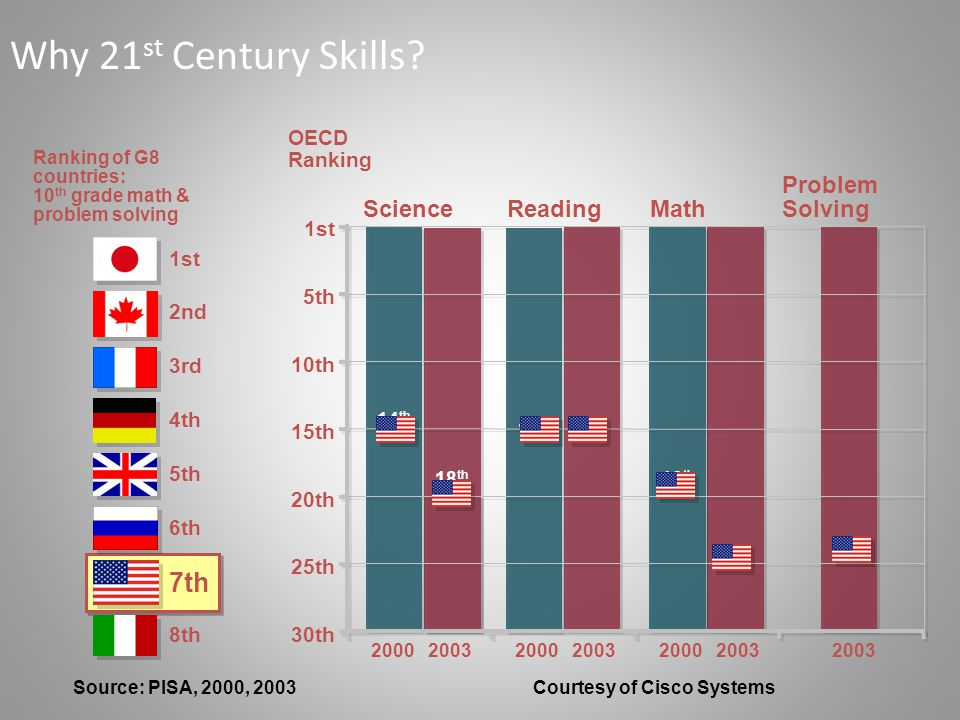 Source: PISA, 2000, 2003 Courtesy of Cisco Systems 30th 25th 20th 15th 10th 5th 1st 2000 2003 OECD Ranking Ranking of G8 countries: 10 th grade math & problem solving 1st 2nd 3rd 4th 5th 6th 7th 8th Math Science Reading Problem Solving 24 th 18 th 24 th 14 th 18 th 15 th Why 21 st Century Skills