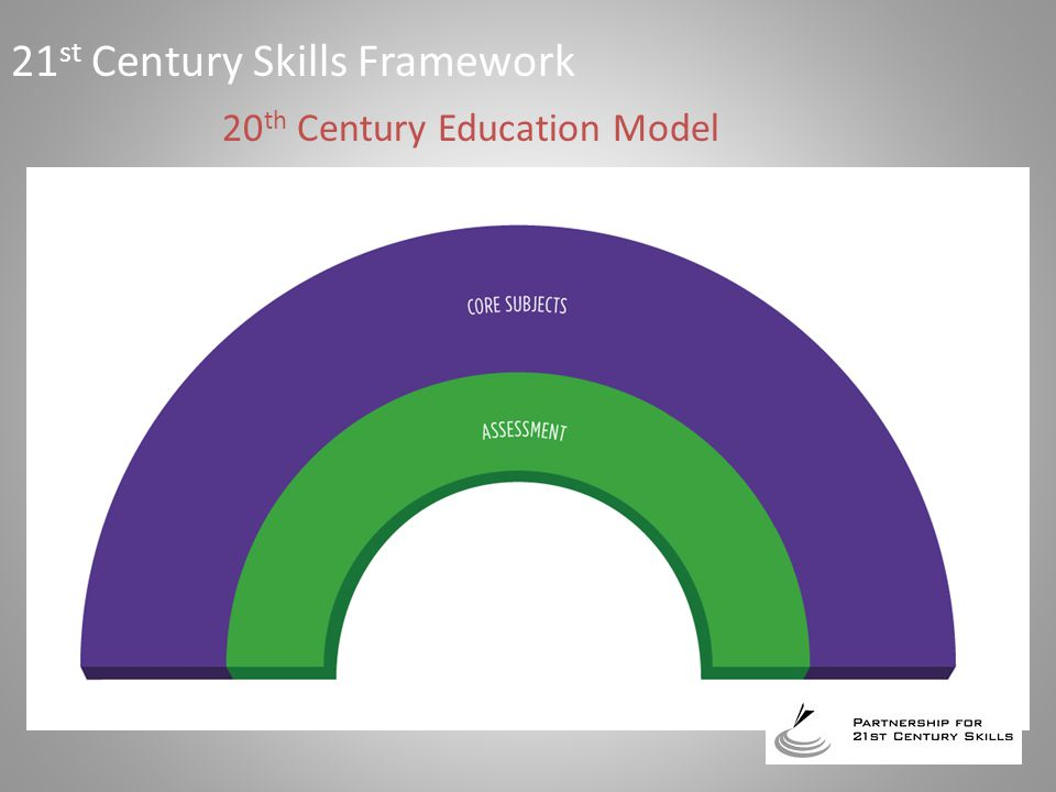 20 th Century Education Model 21 st Century Skills Framework