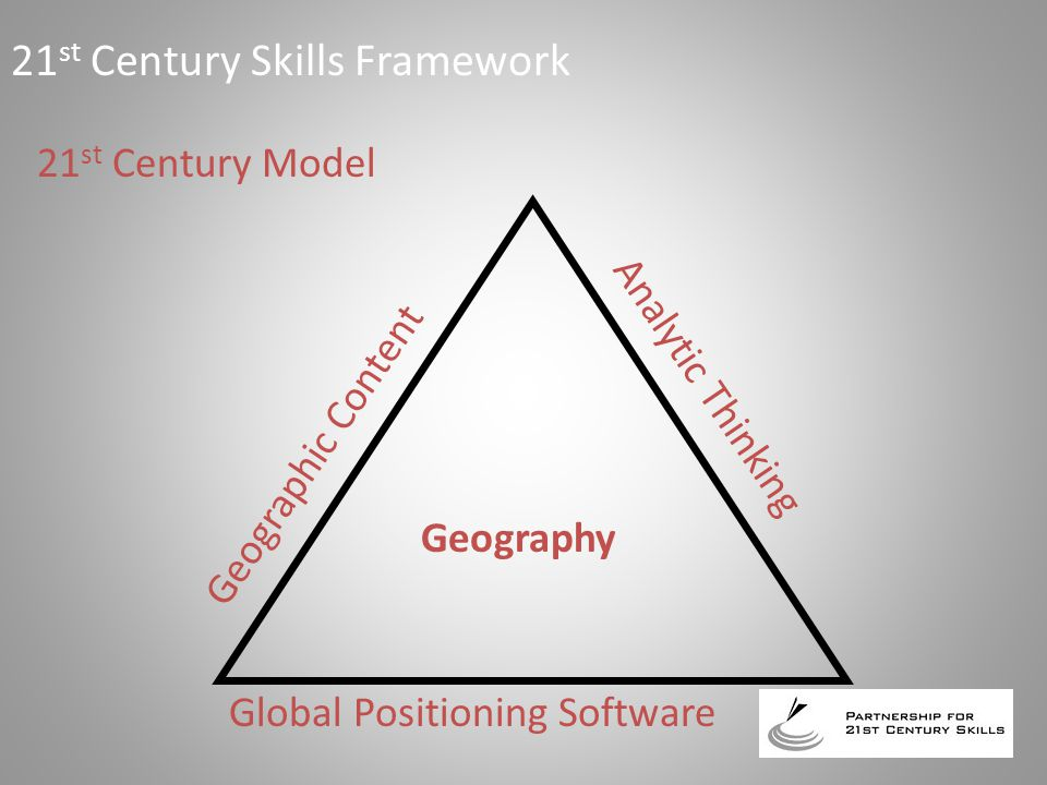 21 st Century Model Geographic Content Analytic Thinking Global Positioning Software Geography 21 st Century Skills Framework