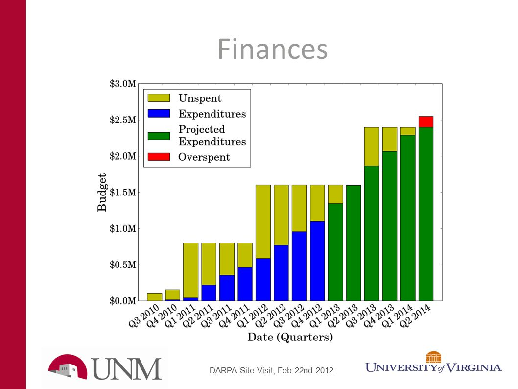 Finances DARPA Site Visit, Feb 22nd 2012