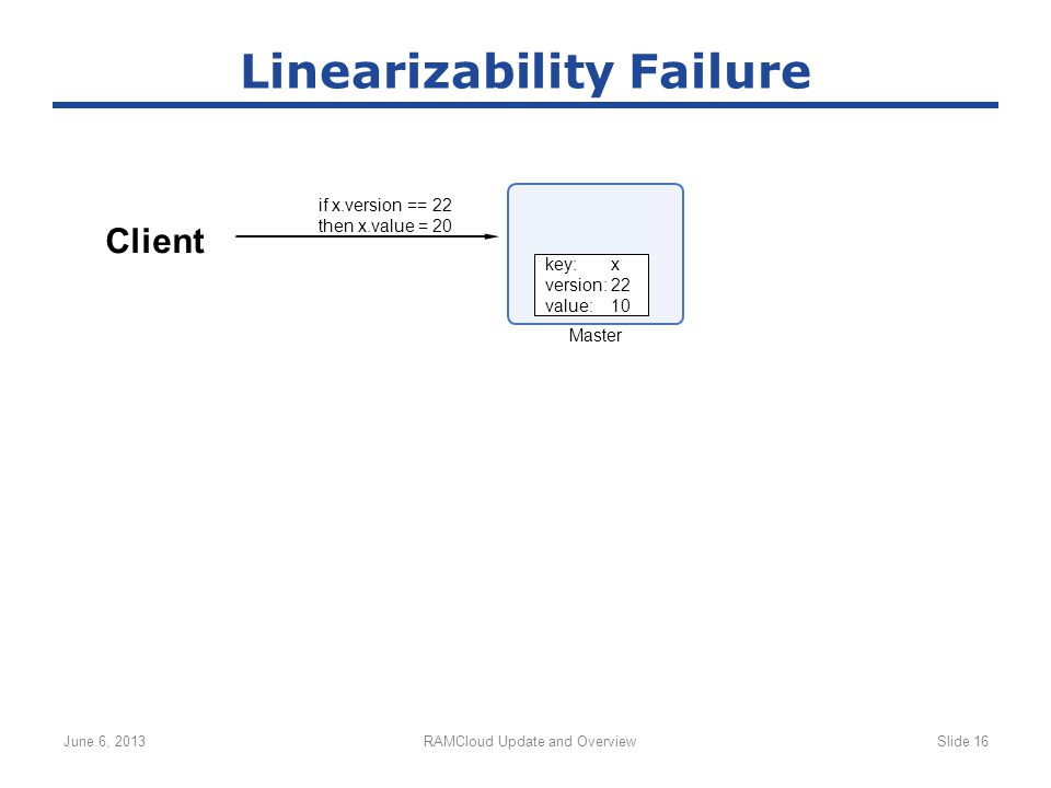 June 6, 2013RAMCloud Update and OverviewSlide 16 Linearizability Failure Client Master if x.version == 22 then x.value = 20 key:x version:22 value:10