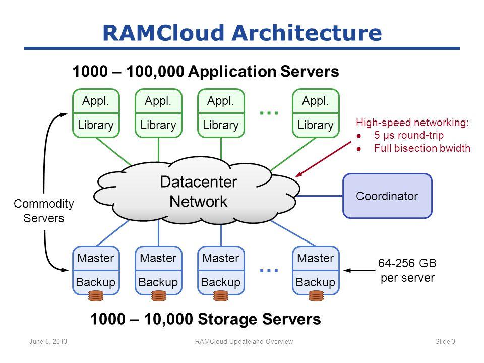 June 6, 2013RAMCloud Update and OverviewSlide 3 RAMCloud Architecture Master Backup Master Backup Master Backup Master Backup … Appl. Library Appl. Li