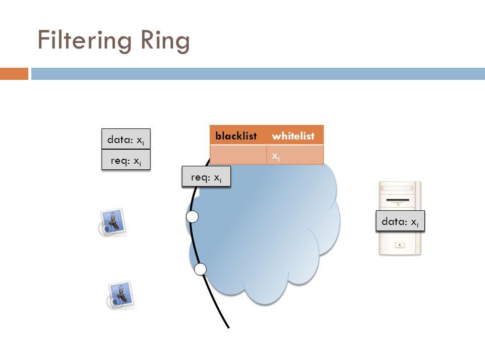 blacklistwhitelistblacklistwhitelist xixi xixi blacklistwhitelist xixi Filtering Ring req: x i data: x i req: x i data: x i req: x i