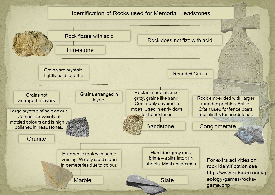Identification of Rocks used for Memorial Headstones Rock fizzes with acid Rock does not fizz with acid Limestone Grains are crystals.