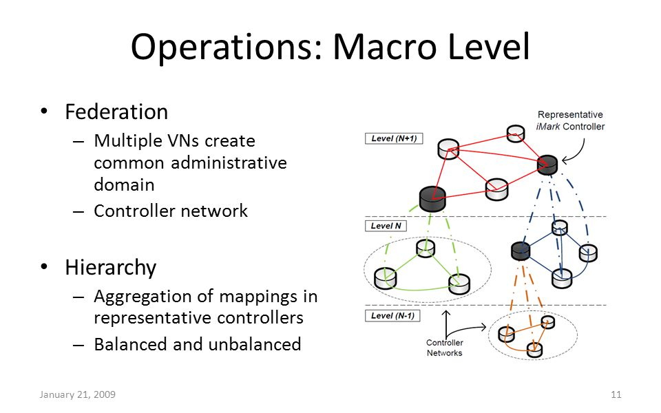 Operations: Macro Level January 21, 200911 Federation – Multiple VNs create common administrative domain – Controller network Hierarchy – Aggregation of mappings in representative controllers – Balanced and unbalanced