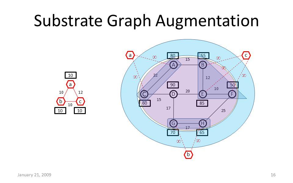 Substrate Graph Augmentation January 21, 200916 C AB DEF GH 60 8055 50 7065 85 90 22 15 12 10 15 17 20 25 a bc 10 a b c 12 ∞ ∞ ∞ ∞ ∞ ∞ ∞
