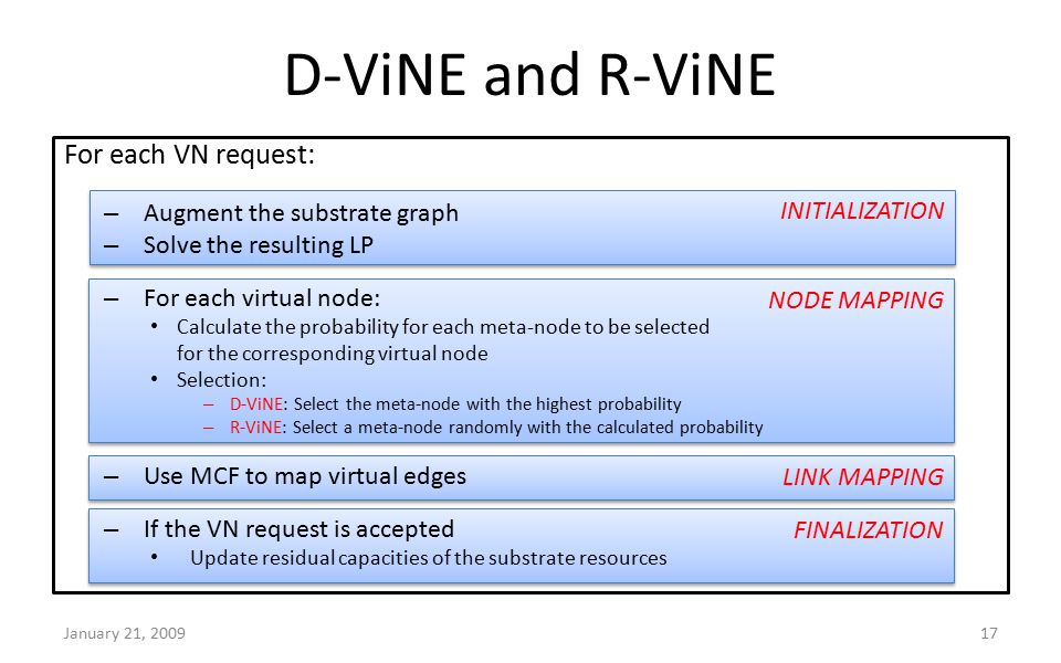FINALIZATION LINK MAPPING NODE MAPPING INITIALIZATION D-ViNE and R-ViNE For each VN request: – Augment the substrate graph – Solve the resulting LP – For each virtual node: Calculate the probability for each meta-node to be selected for the corresponding virtual node Selection: – D-ViNE: Select the meta-node with the highest probability – R-ViNE: Select a meta-node randomly with the calculated probability – Use MCF to map virtual edges – If the VN request is accepted Update residual capacities of the substrate resources January 21, 200917