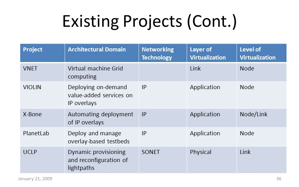Existing Projects (Cont.) January 21, 200936 ProjectArchitectural DomainNetworking Technology Layer of Virtualization Level of Virtualization VNETVirtual machine Grid computing LinkNode VIOLINDeploying on-demand value-added services on IP overlays IPApplicationNode X-BoneAutomating deployment of IP overlays IPApplicationNode/Link PlanetLabDeploy and manage overlay-based testbeds IPApplicationNode UCLPDynamic provisioning and reconfiguration of lightpaths SONETPhysicalLink