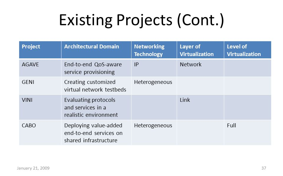 Existing Projects (Cont.) January 21, 200937 ProjectArchitectural DomainNetworking Technology Layer of Virtualization Level of Virtualization AGAVEEnd
